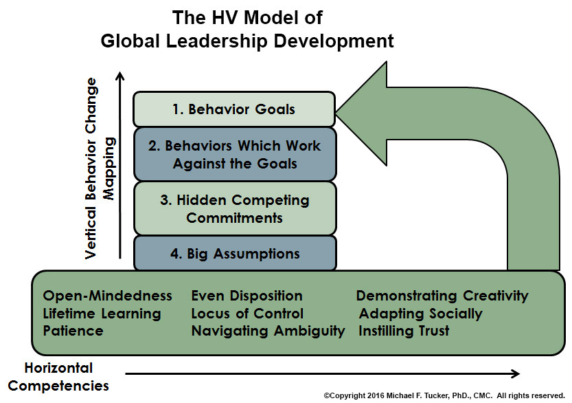 Our New HV Model of Global Leadership Development